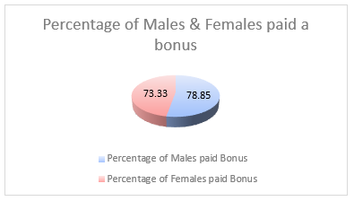 Adare-gender-pay-gap-2019-chart-2